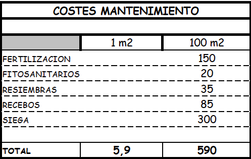 Costes Mantenimiento